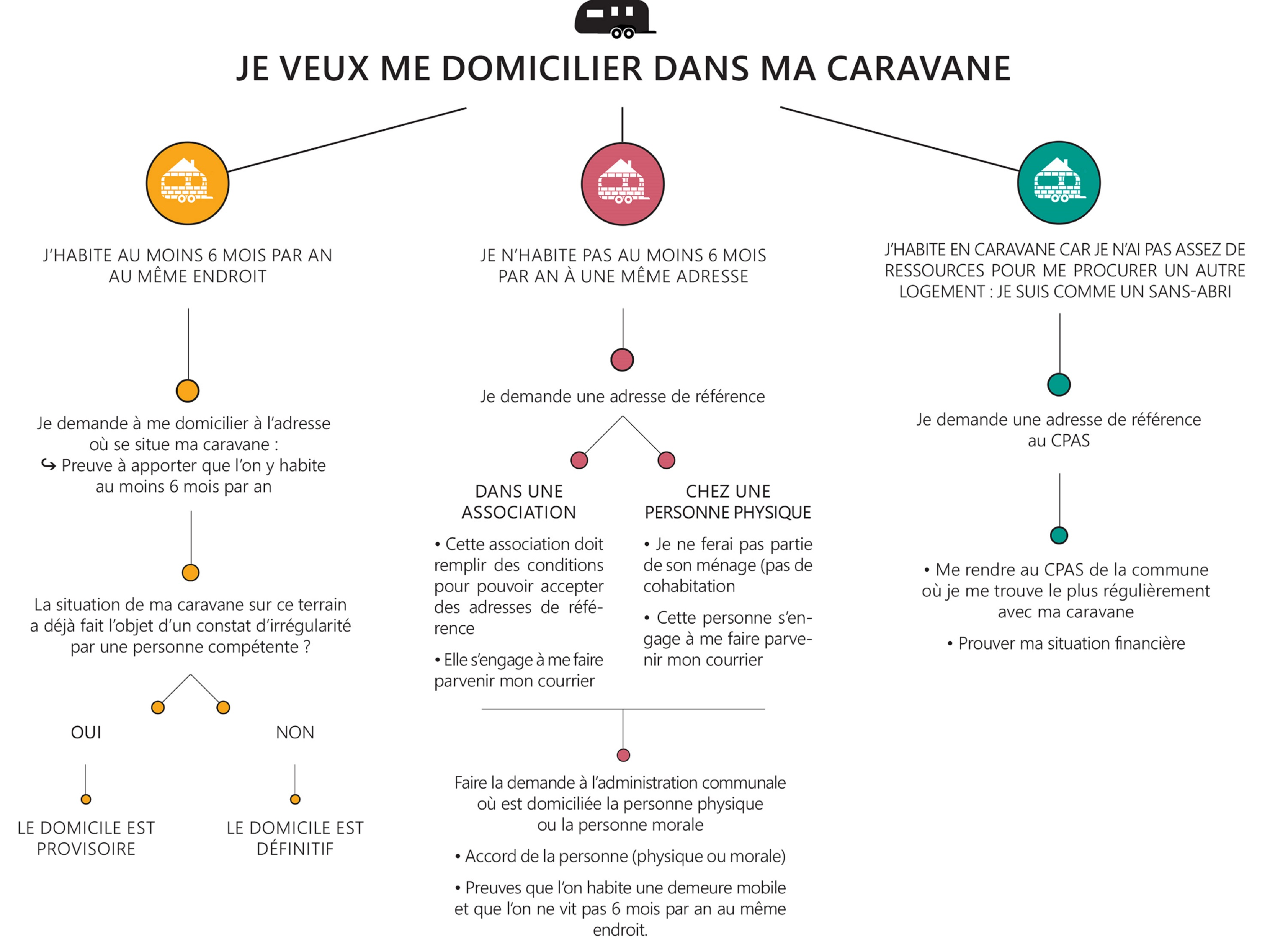 Question juridique Comment se domicilier quand on habite une caravane